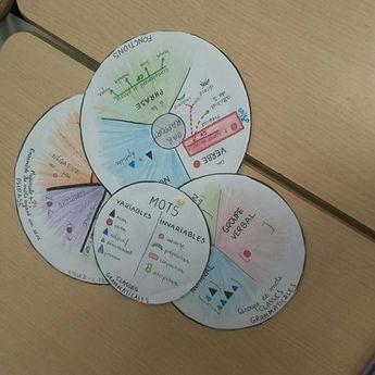 Les essentiels cycle3 : Memo grammaire