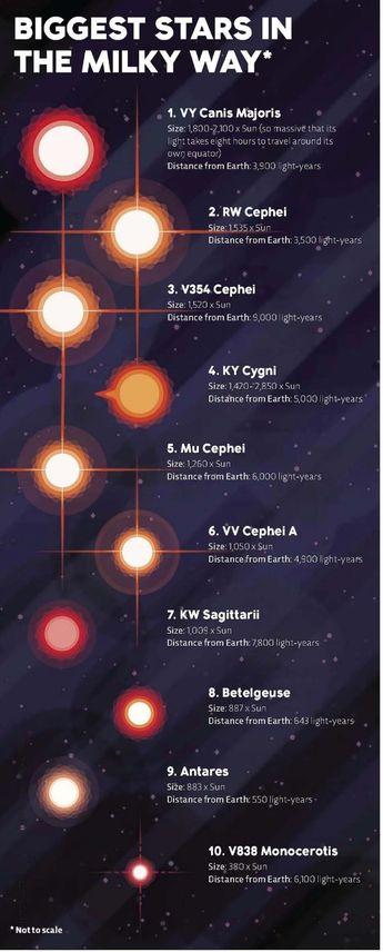 Las estrellas más grandes de la Vía Láctea