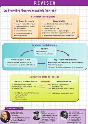 Histoire - Chapitre 3,
