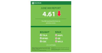 TD Ameritrade Investor Movement Index: IMX Dips Despite a June Market Rally