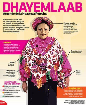 #SabíasQue el traje típico de la Huasteca Potosina es reconocido por ser uno de los atuendos más antiguos de México.  #InfografíaNotimex