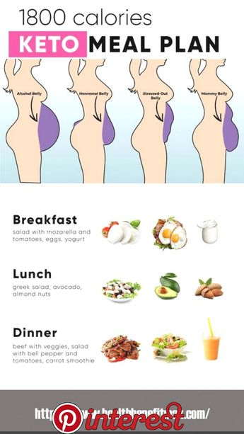 Ready to jump into keto, this is what you need to know, a healthy ketogenic diet should consist of about 25�20protein and 70�20fat,… | Workouts/ exercis