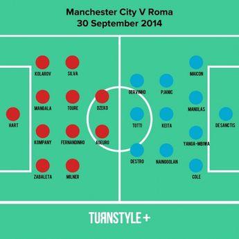 Man City V Roma