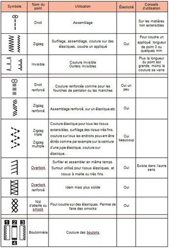 Tableau utilisation des points à la machine, couture a la machine différent points. Tableau en français, gratuit, pour tout comprendre des points en couture et améliorer sa technique.