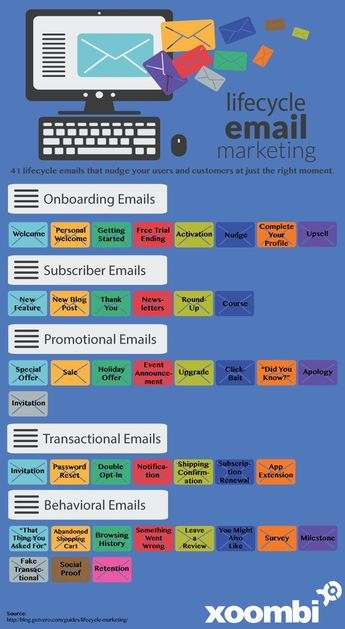 Digital Marketing : #EmailMarketing: Are You Getting the Most out of Your Campaigns?: blog.xoombi.co... - InfographicNow.com | Your Number One Source For daily infographics & visual creativity