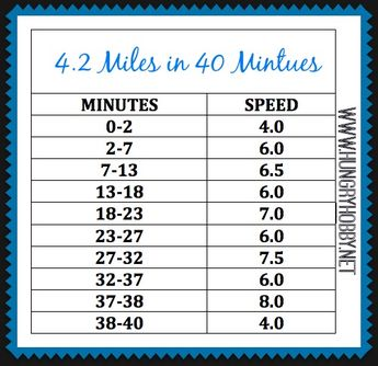 You'll cover just over 4 miles in 40 minutes with this sweaty treadmill routine! Long intervals keep it challenging while giving you time to recover.