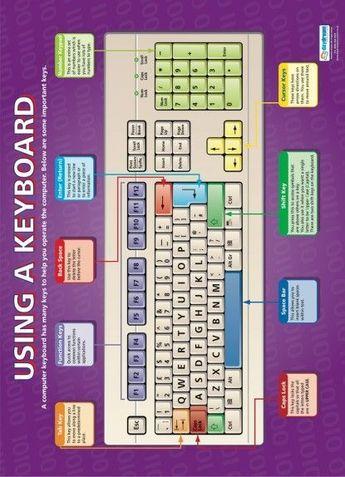 Using a Keyboard | Computing Educational School Posters #computerpartsart
