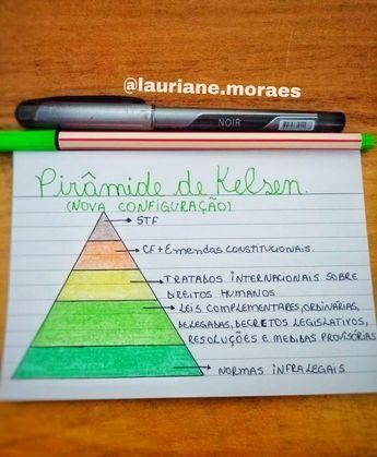 Direito Constitucional! Pirâmide de Kelsen #direitoconstitucionalesquematizado #direitoconstitucionalnaveia #direitoconstitucional…