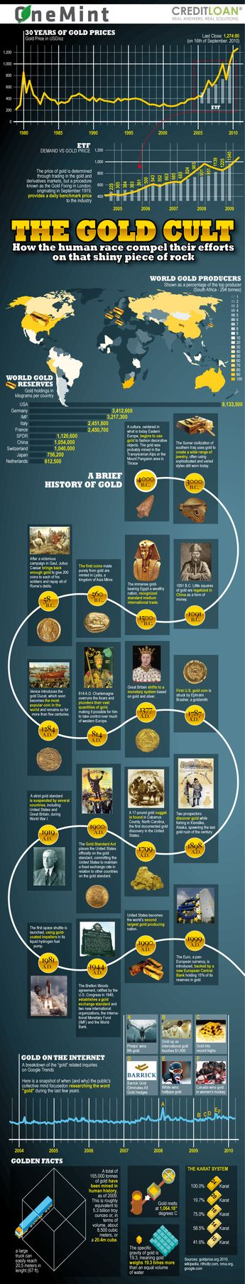 Gold Prices and their determination  #goldprices #goldcult #history