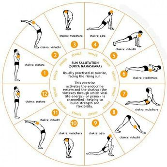 Surya Namaskar - Simple and Ultimate form of Exercise