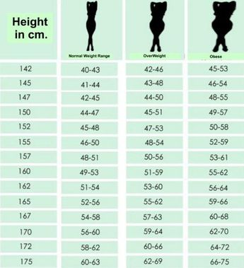 Ideal Table: How Much Should I Weigh for my Height?