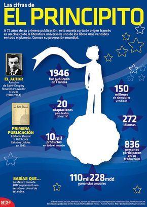 #Infografia Las cifras de El Principito