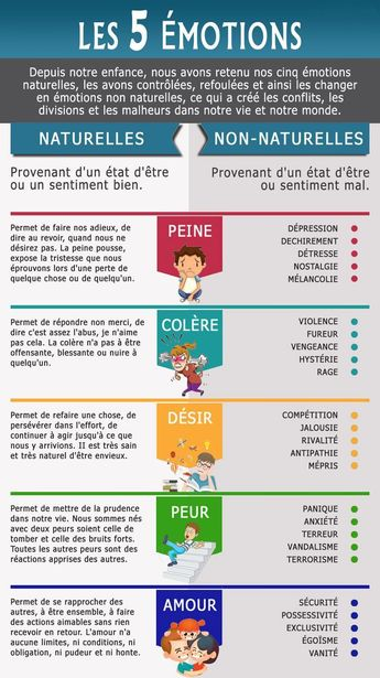 Educational infographic : Émotions humaines. #développement#positiveaffirmations#positive#positivequote#positivethinking#positivelive#confianceensoi