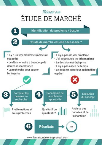 Business infographic : infographie-reussir-son-etude-de-marche - InfographicNow.com | Your Number One Source For daily infographics & visual creativity