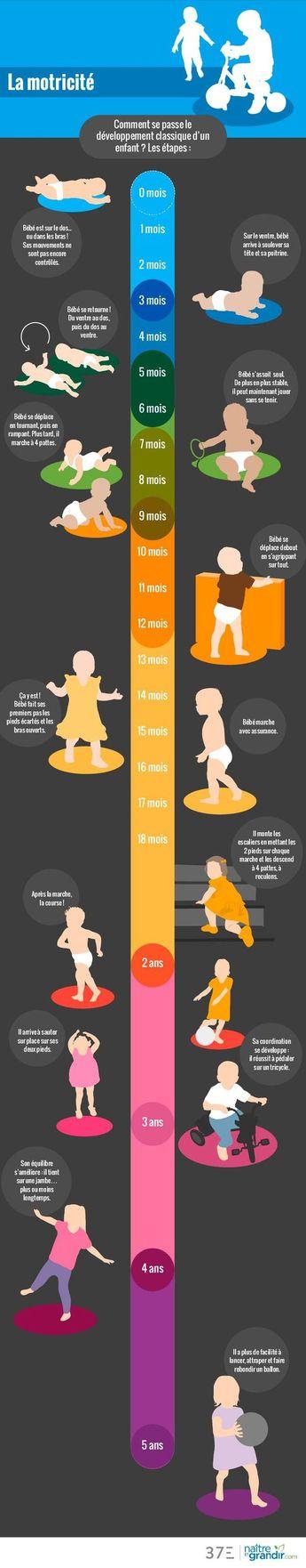Educational infographic : Comment se passe le développement classique d'un enfant de 0 à 5 ans ? Voic...