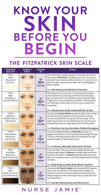 Know Your Skin Before You Begin