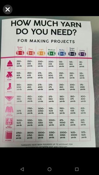 How much yarn needed chart