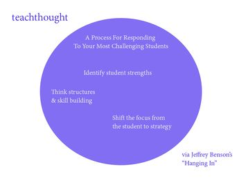 A Process For Responding To Your Most Challenging Students by Jeffrey Benson