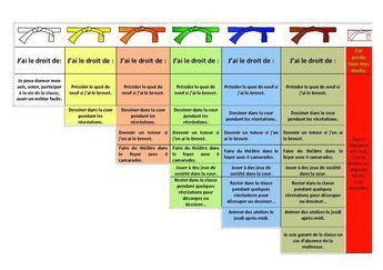 Outils coopératifs (définitions de pratiques professionnelles)