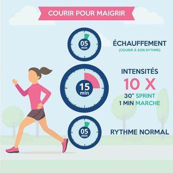 Courir pour maigrir est un art. Vous n'obtiendrez que peu de résultats en suivant le programme de course classique, basé sur l'endurance. À la place il faut pratiquer #sport