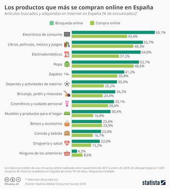 La ropa lidera las compras online de los consumidores españoles