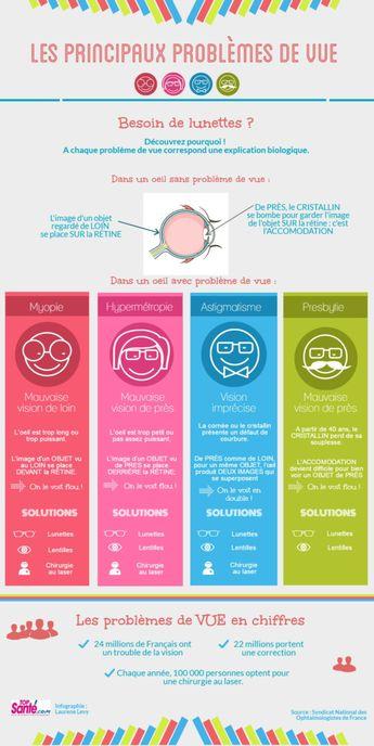 Infographie : les principaux problèmes de vue...