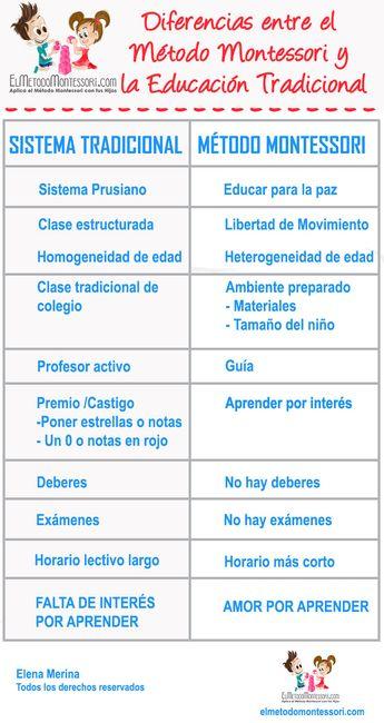 Diferencias entre la pedagogía tradicional y la pedagogía montessori | El Metodo Montessori