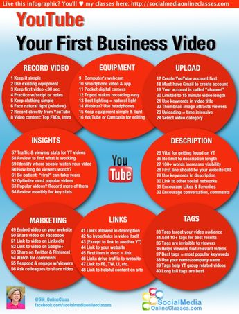 57 tips to use correctly Youtube to increase your sales.