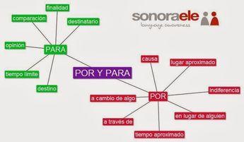 Por  vs  Para , by Sonora ELE