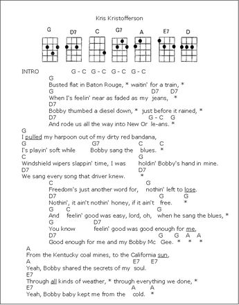 Love Song Lyrics For Crazy Patsy Cline With Chords For Uku