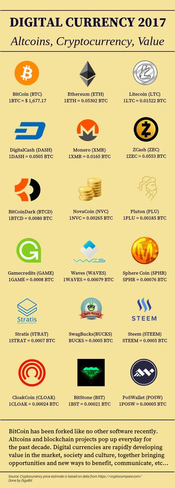 Cryptocurrency, altcoins, digital currency, crypto coin price and btc values (May2017)