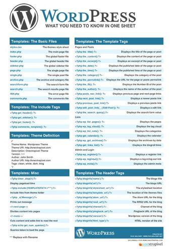 WordPress Cheat Sheet: