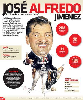 En la #InfografíaNTX te presentamos a nuestro personaje de la semana que es José Alfredo Jiménez. Conoce más del Rey de la Canción Ranchera.