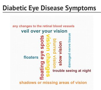 Diabetic Eye Disease Symptoms