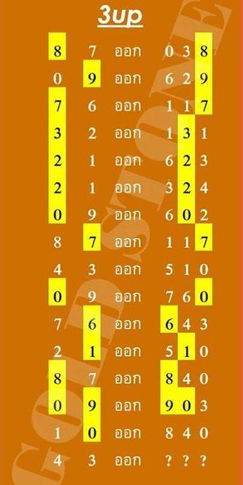 Thai Lottery CUT Digit Formula Free Tips 16-8-2018 – Thai L