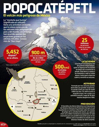 Guardián del profundo sueño del Iztaccíhuatl, perpetuo gigante que cobija en fumarolas al valle de México. Peligroso guerrero en vigilia por más de medio millón de años. #InfografíaNTX te presenta al #Popocatépetl. #spanishinfographic