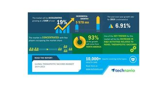 Global Therapeutic Vaccines Market 2019-2023 | 19% CAGR Projection Over the Next Five Years | Technavio