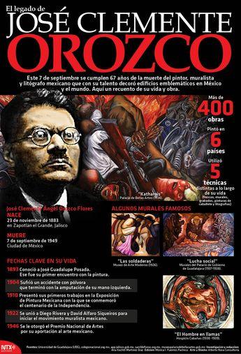 #UnDíaComoHoy de 1949 falleció el pintor, muralista y litógrafo mexicano, José Clemente Orozco. #Infographic