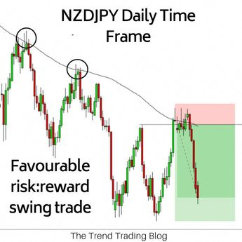 Generally I prefer long term trend trading, however I do trade a swing trading strategy in Forex and stocks when the opportunities arise. This isan example of a simple short trade taken based on price finding resistance at the 100 simple moving average and daily resistance. Twice recently, price found resistance at the 100sma, so the likelihood of the same happening was high. #tradingtips #tradingstrategiesinvesting