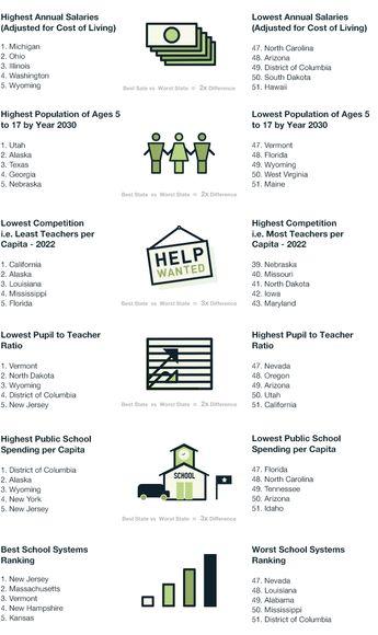 Best Worst States Teachers Image
