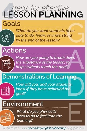 Simple steps for lesson planning! Great for high school classes.