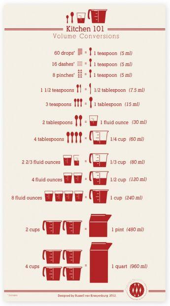 Free Printable Kitchen Conversions Chart