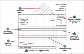 House Of Quality Template | Qfd House Of Quality Template In The Qi Macros Lean Six Si