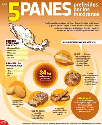 #UnDato | El consumo anual de pan de un mexicano es de 34 kg. ¿Cuál es tu pan favorito? #Infographic