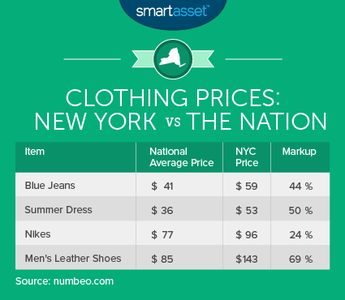 What Is the True Cost of Living in New York City?
