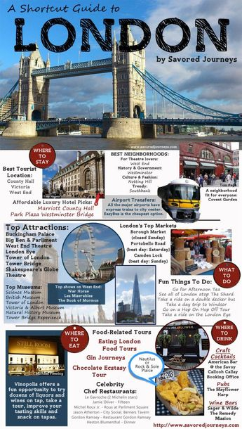 Shortcut Travel Guide to London