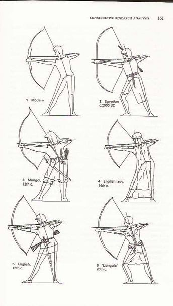 "Scanned from ""Archery anatomy"" showing postures of... - #Anatomy #Archery #earn #postures #Scanned #showing"