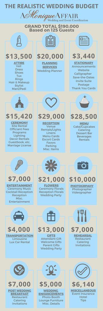 the realistic wedding budget
