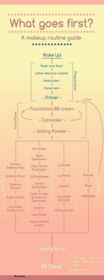 Makeup Ideas Contouring Tutorials Schritt für Schritt Foundation 37 New Ideas anwenden -  #an...