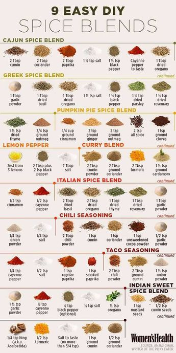 DIY guide to 9 easy spice blends - Imgur